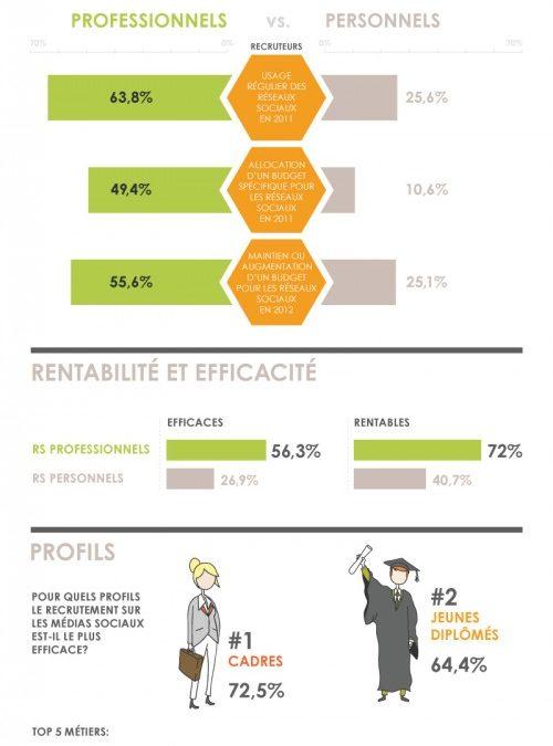 [infographie] Recrutement sur les Réseaux Sociaux en 2012